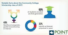 Point-Foundation-helps-LGBTQ-community-college-students-applications-open-soon